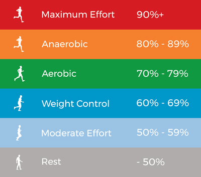 Heart-Rate Training Zones