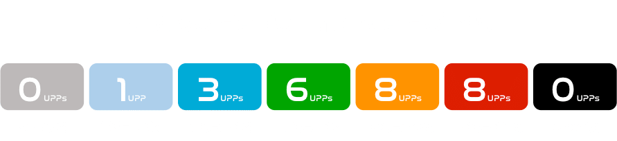 Gamifications | Uptivo Performance Points